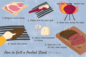 Tips for Grilling the Perfect Steak
