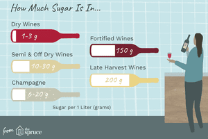 Which Wine Has the Least Sugar?